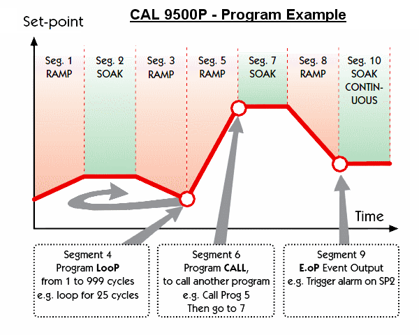 [ cal-controls_cal-9500p_program-examples ]